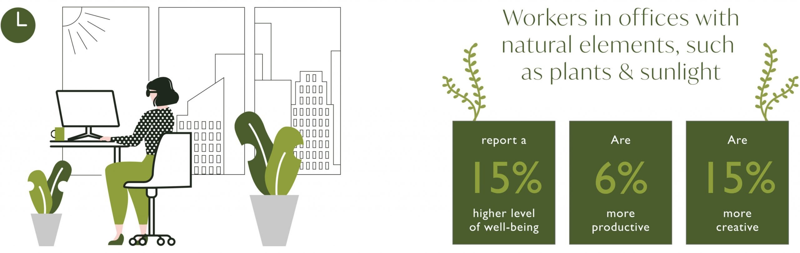 Infographic on benefits of how plants and sunlight boosted creativity, productivity and wellbeing